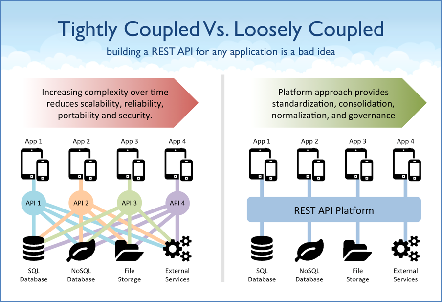 Tightly Coupled vs Loosely Coupled API Design