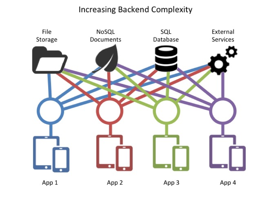 How To Securely Mobilize Data Using a REST API Backend