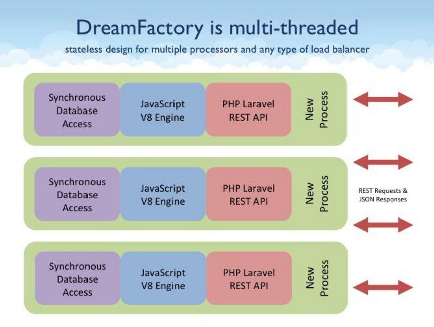 Why we didn't choose Node js for the DreamFactory REST API